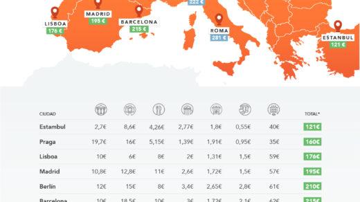 13 ciudades europeas donde escapar por menos de 300 euros
